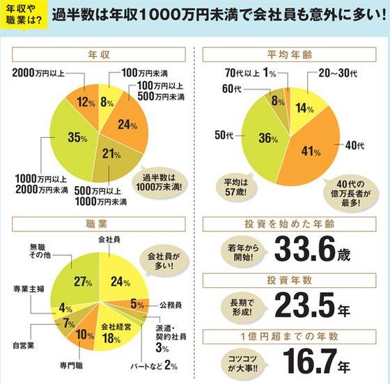 投資で「億」を作った200人超を徹底調査! 過半数は年収1000万円未満、#ネット証券 を使って日本株の大型株を保有など投資行動・思考を大公開!  https://t.co/1e8q3gdRjx https://t.co/VkdG4hRa4h