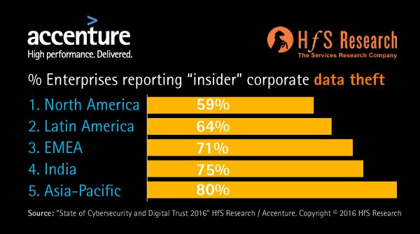 """Where are the greatest """"insider"""" threats?  Cyber Security & Digital Trust 2016 by @HfSresearch @AccentureSecure https://t.co/8ZmeEXH2Vq"""