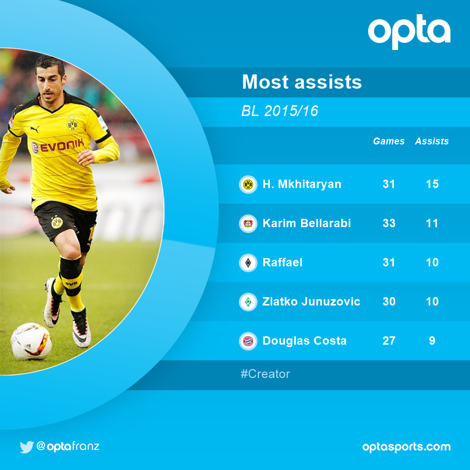 15 - @HenrikhMkh (@BVB) had the most assists in this years' Bundesliga campaign. Important. https://t.co/lLf7XBoh97