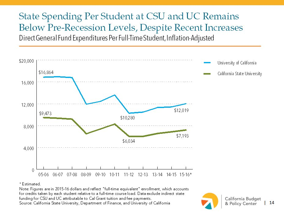 A1. CA spending per #CSU & #UC student remains BELOW pre-recession levels. https://t.co/7fTLXeWc8I #MillennialMon https://t.co/adL67sXK29