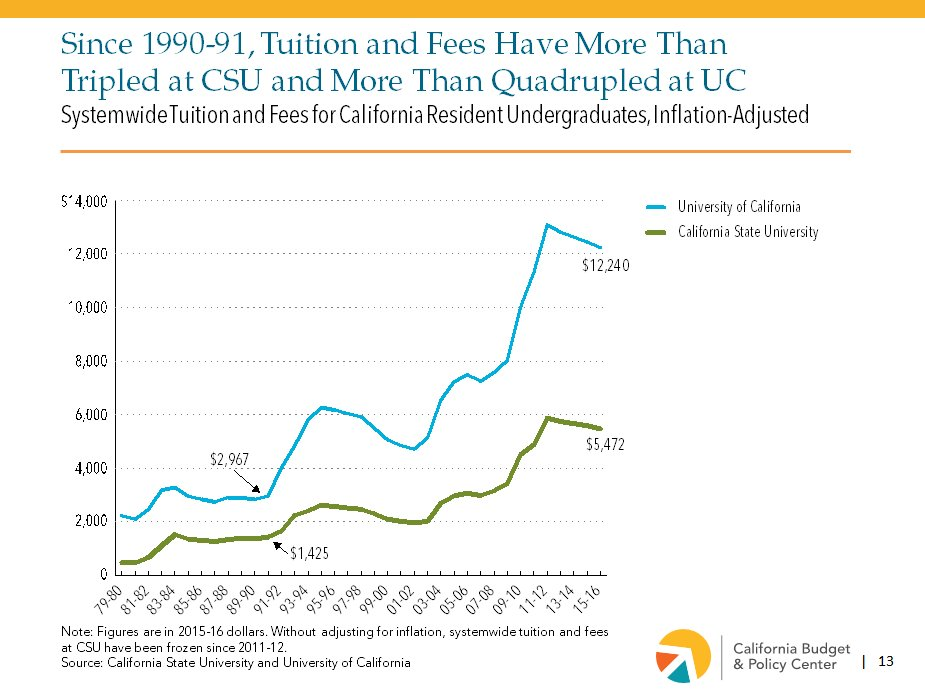 A2. Shift of burden: #tuition & fees rise, access to #HigherEd becomes less affordable & accessible. #MillennialMon https://t.co/REaPsKvSjW