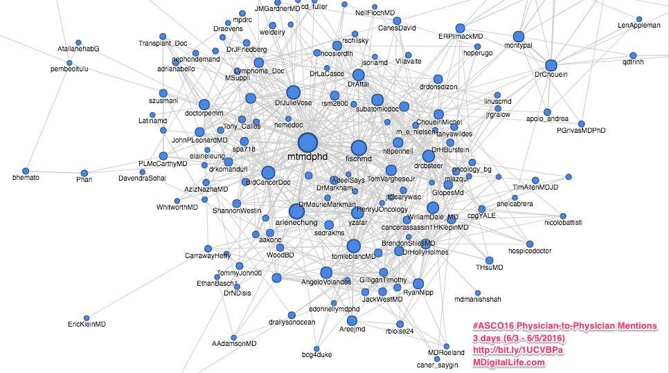 New interactive net analysis! All MD-MD mentions at #ASCO16 - 3 days 6/3-6/5 https://t.co/pcPPr2Hzvd #ASCO16 #TSOP16 https://t.co/6FWHwPI9vB