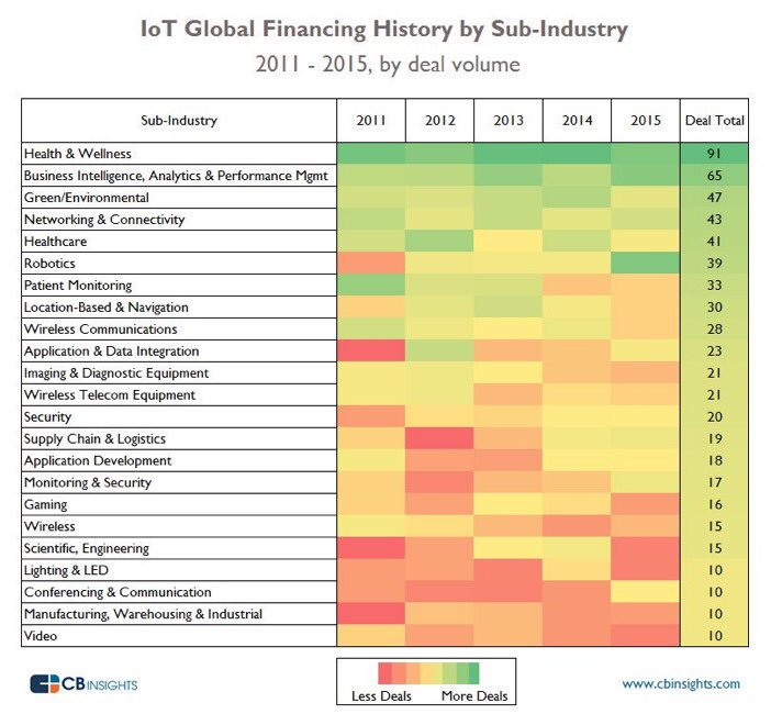 Spotting IoT Opportunities: The Industries That IoT Investments Are Attacking In One Heatmap