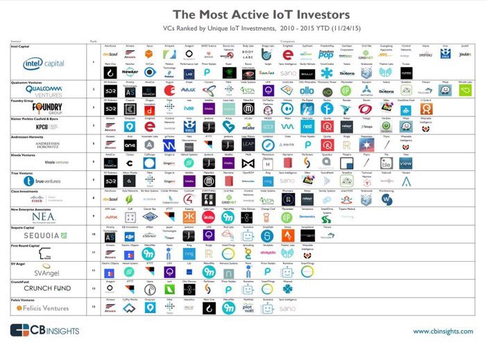 The Most Active VCs In The Internet Of Things And Their Investments In One Infographic