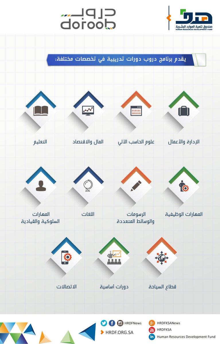 Twitter पर خدمة العملاء هدف يرجى زيارة مركز طاقات للتوظيف شمال جدة بداية شارع الستين مركز جواد التجاري هاتف رقم 0126554785