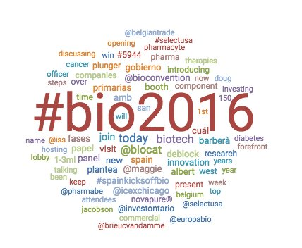 Very cool! a real time word cloud of #BIO2016 https://t.co/dce84zEj8U