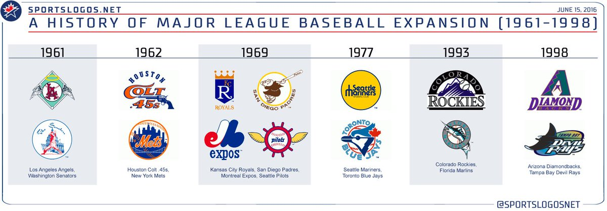 expansion and development of the major league baseball since the 1960s Major league attendance trends past  expansion in the 1960s there are numerous factors affecting attendance that are beyond the reach major league baseball.