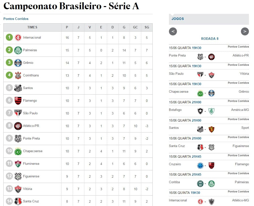 Brasileirao Posicao Time Tabela Brasileirao Inicia ª Rodada Estadao Esportes Scoopnest