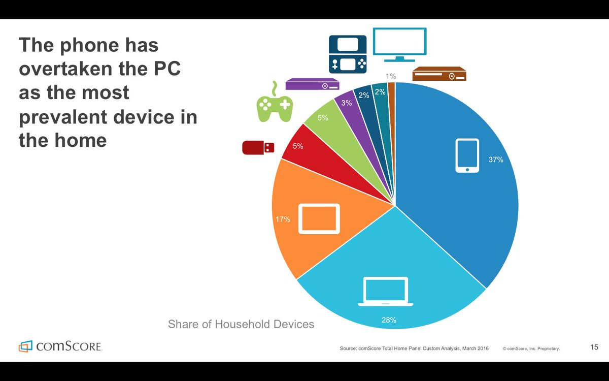 Phones have overtaken the PC as the most prevelant device in the home. Learn more: https://t.co/6zSNhVsNT6 https://t.co/PDpxpInHi3