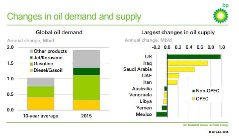.@BP_plc: US has reinforced its position as the world's largest #oilandgas producer  https://t.co/2S5MERwnXc https://t.co/ncRIp0Onk3