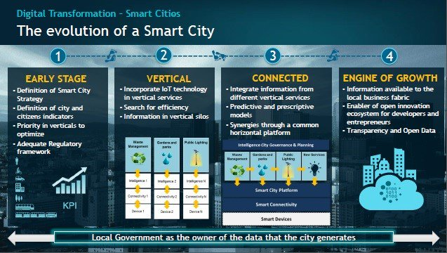 Challenges and opportunities for the digital transformation of Smart Cities