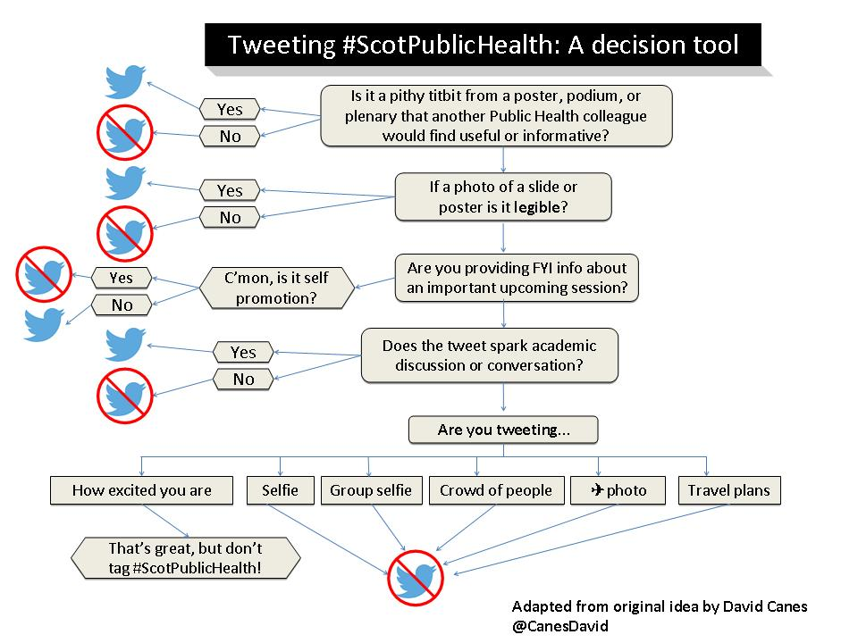 To tweet or not to tweet? Adapted for #ScotPublicHealth https://t.co/ayTSyXPfV5 Based on original by @CanesDavid https://t.co/myeipqWGtv