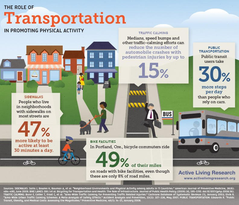 Did you know public transit users take an average of 30% more steps per day than car users? Via @AL_Research: https://t.co/jM5kz7mWiO