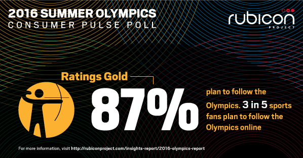"""New @RubiconProject survey explores how """"always on"""" sports fans plan to engage w/ #Rio2016: https://t.co/BSmdKfWI2D https://t.co/3uD7jM03dz"""