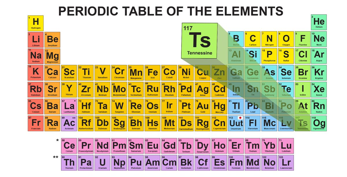 The state of Tennessee will soon be enshrined on the periodic table with a new element name. https://t.co/5t5IJpM5fu https://t.co/ijgoJVTJPX