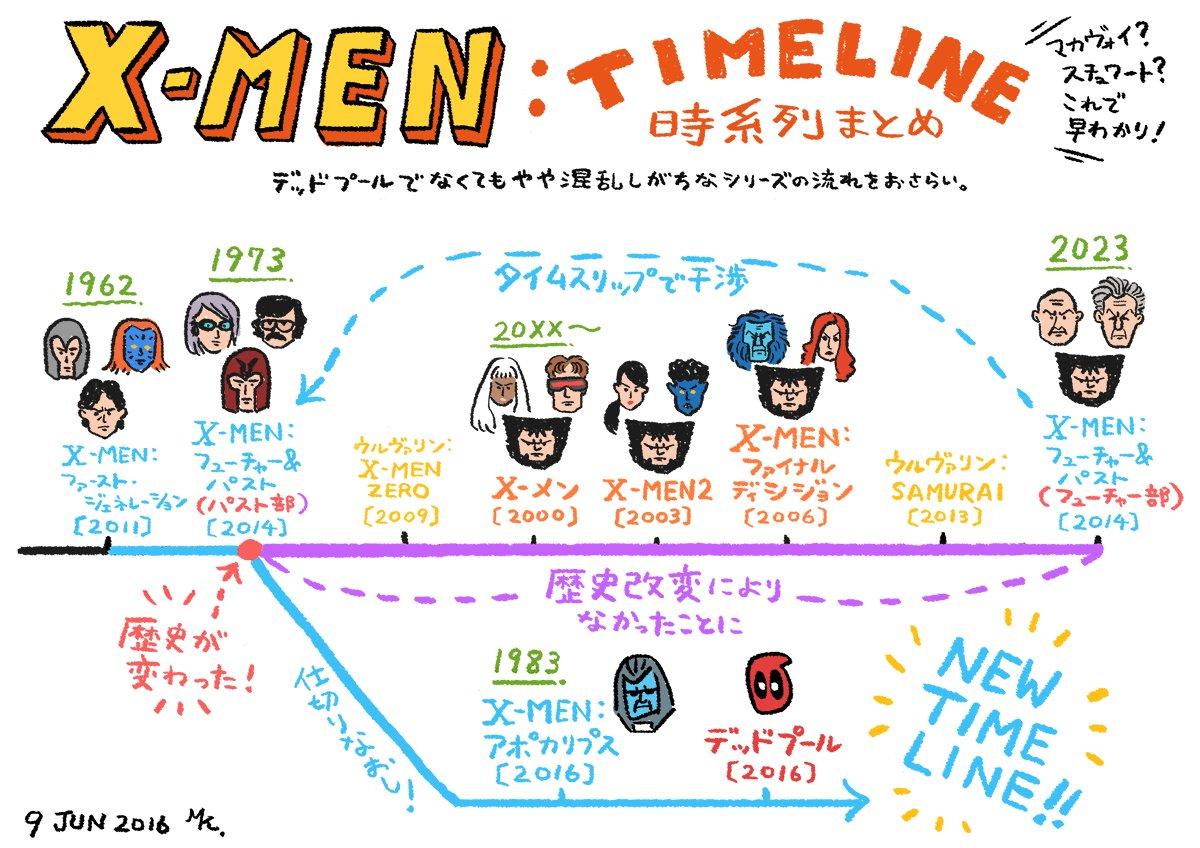 「マカヴォイ?スチュワート?ちょっと時系列が。。。」 デッドプールもこんがらがっていた『X-MEN』シリーズの時系列をおさらい。 →https://t.co/xVpD24enSy https://t.co/CQadTHYSdB