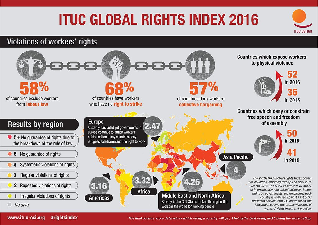 New ITUC Global Rights Index: Workers' Rights Weakened in Most Regions https://t.co/AWrJEY0BiT https://t.co/bWmNjYJYAz