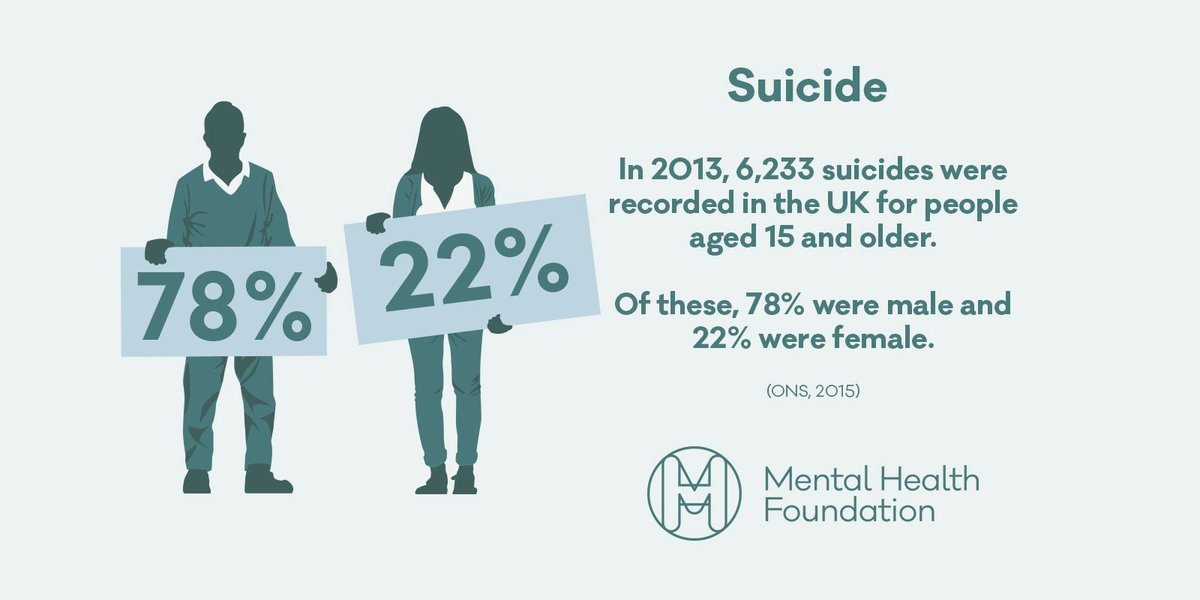 It's #MensHealthWeek. Stats like this show we must do more to encourage men to talk about their mental health: https://t.co/r67DX4Px0R