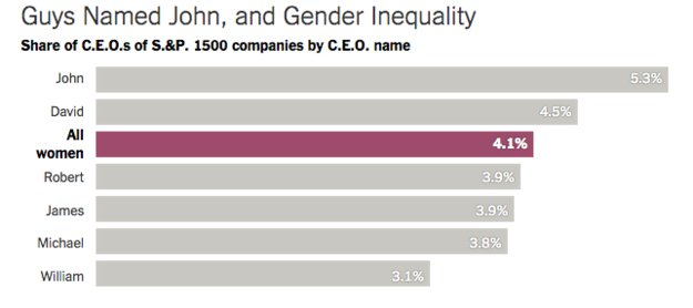 There are more CEOs named JOHN than WOMEN CEOs.  Data source: https://t.co/i050ofCBG0 #Ridiculous #feminism https://t.co/4vng69eLQb