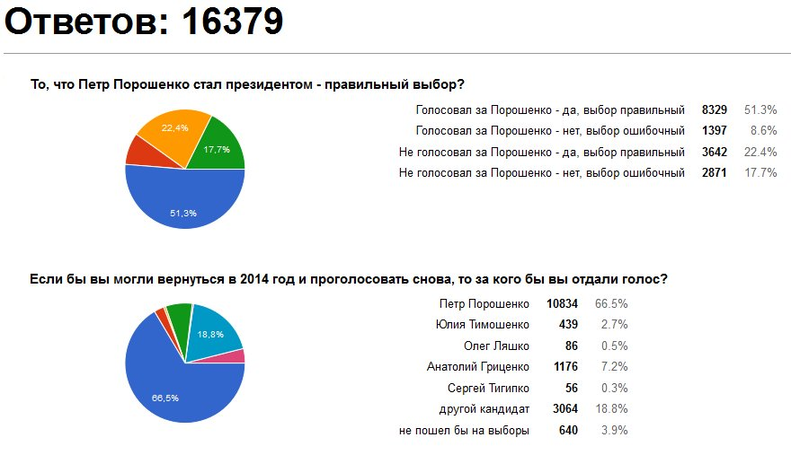Трое судей КС, которые раньше были готовы проголосовать за отмену закона о люстрации, отказались это делать, - Егор Соболев - Цензор.НЕТ 9973