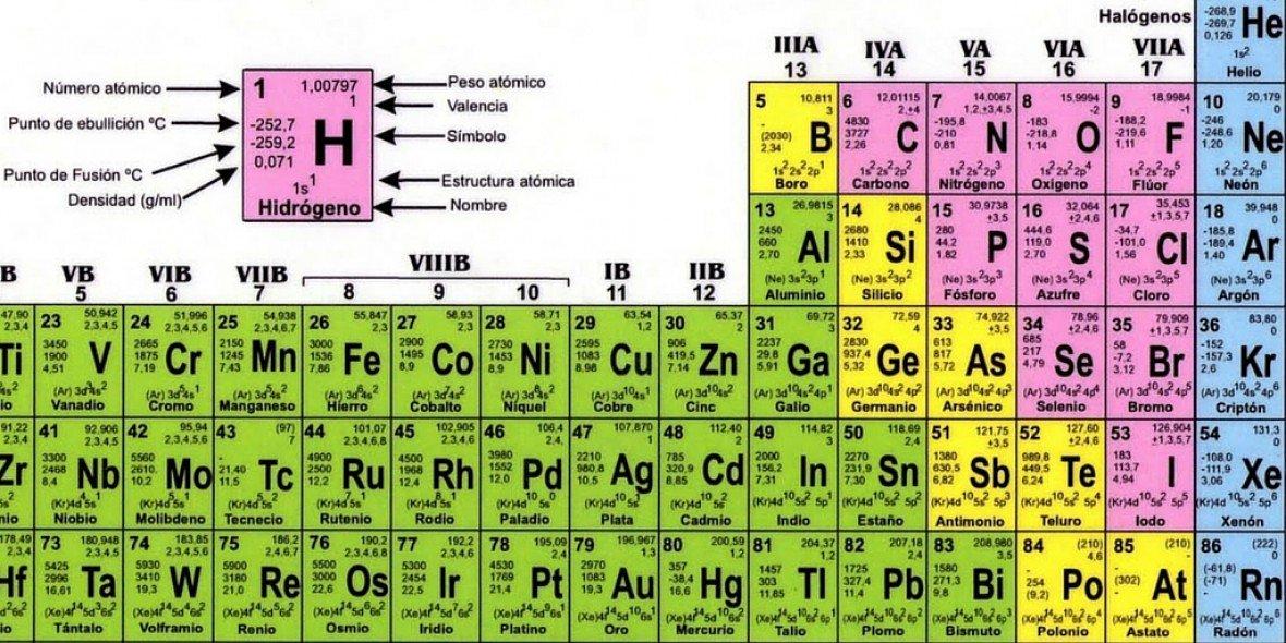 biobiochile on twitter la tabla peridica tiene nuevos elementos conoce sus nombre que pronto debers memorizar httpstcodqsfwzblrx - Tabla Periodica Y Estructura Atomica