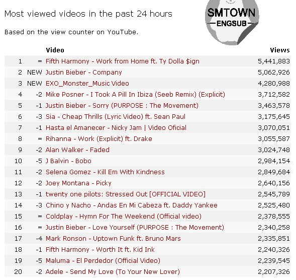 Exo Fanbase On Twitter Exo S Monster Ranks 3 Most Viewed Music Video In The Past 24 Hours On Youtube Cr Smtownengsub
