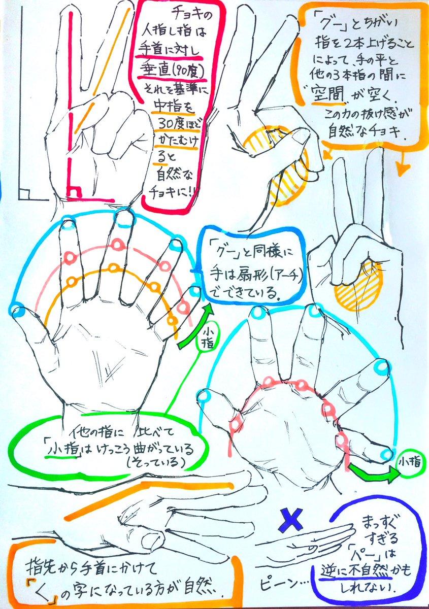 吉村拓也fanboxイラスト講座 On Twitter 最低限 手の描き方