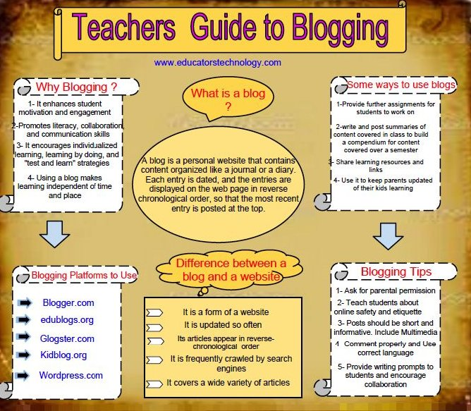 A guide to #blogging for #teachers #A2EConf https://t.co/AqdC6pI23i