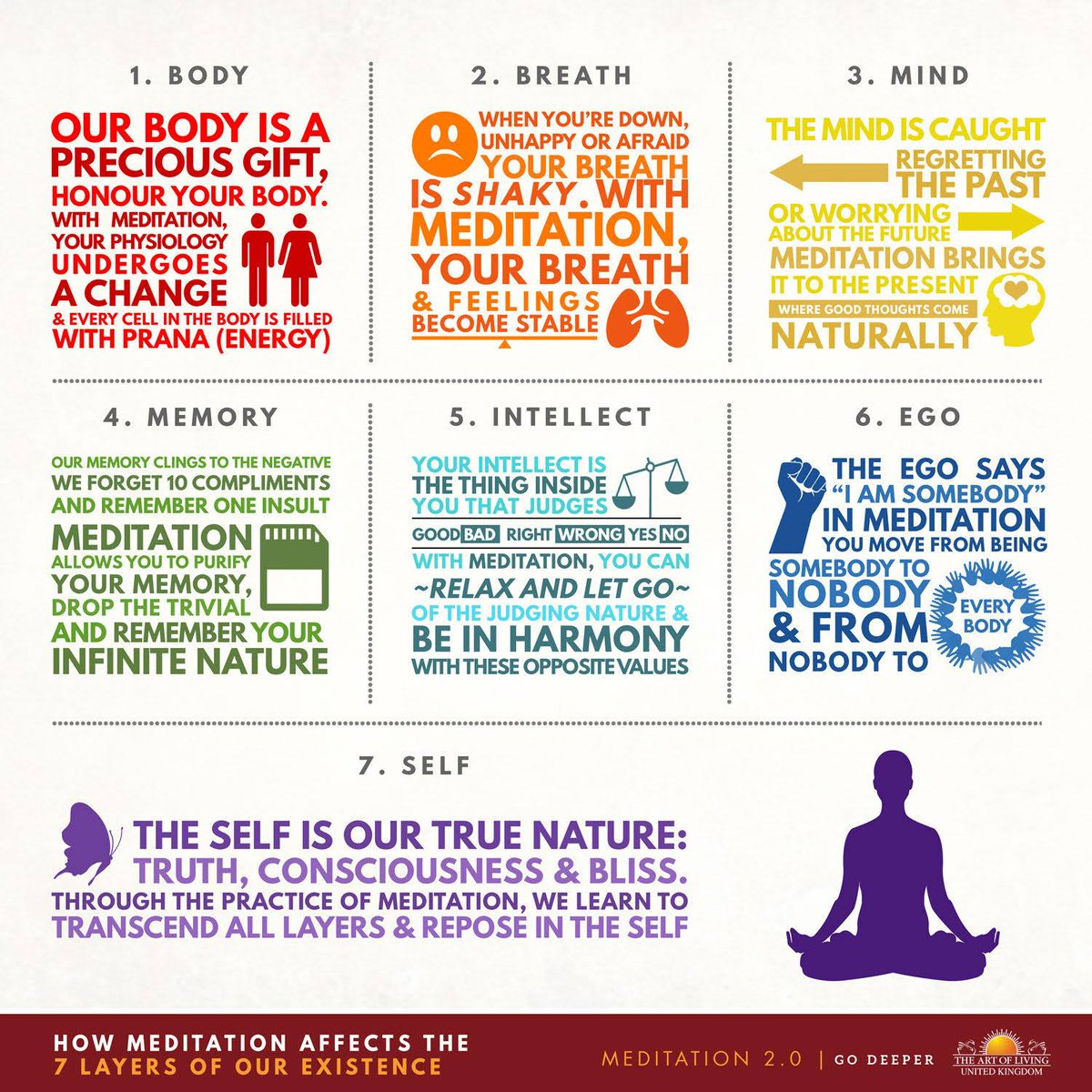 Art Of Living UK On Twitter Meditation Affects The 7 Layers Your Existence Meditate With Sri Tco OKdSfT0yRS SriSriInUk