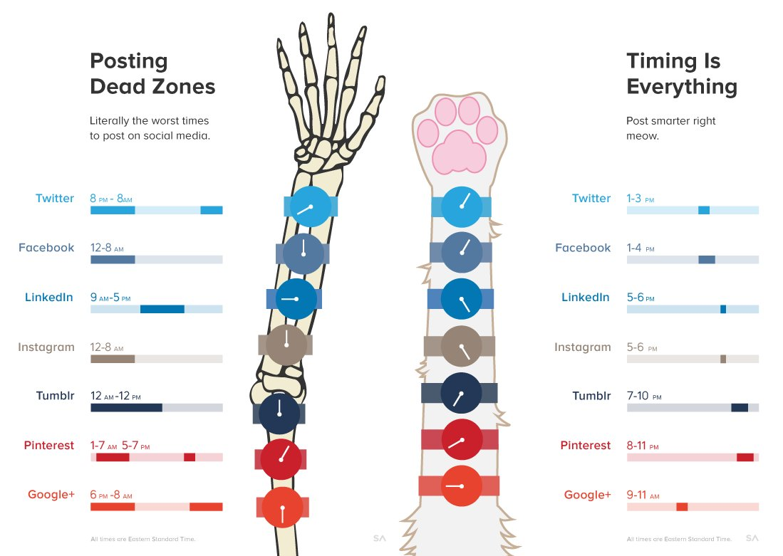 Infographic describing the best and worst times to post on social media.