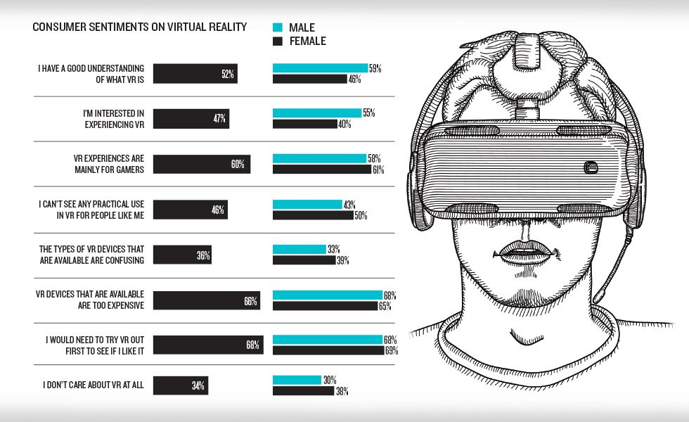 Consumers are most drawn to travel and music experiences on virtual reality