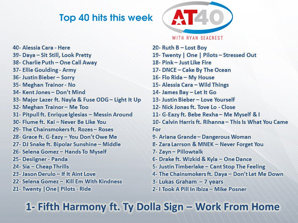 #AT40 list for Today by Ryan Seacrest!  #1 Fifth Harmony ft. Ty Dolla Sign - Work From Home. https://t.co/BMP5NsRAoj