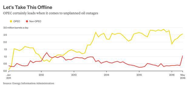 Opec 40% of global oil production 80% of unplanned oil