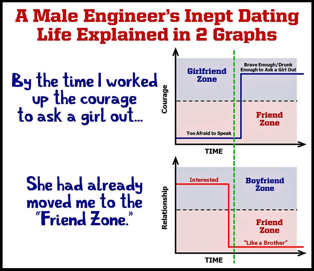 dating engineer boyfriend