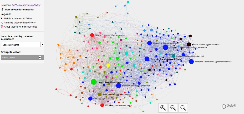 Interactive network of RePEc economists on Twitter