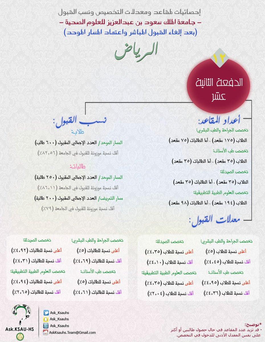 Ask Ksauhs Ar Twitter هذه إحصائيات لمقاعد ومعدلات التخصيص ونسب القبول في جامعة الملك سعود للعلوم الصحية فرع الرياض Ask Ksauhs Ksauhs