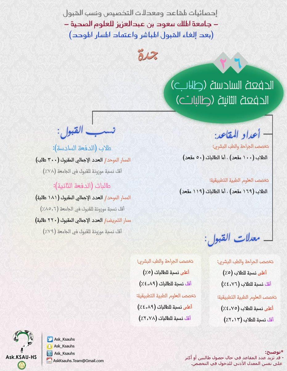 جامعة الملك سعود للعلوم الصحية نسب القبول