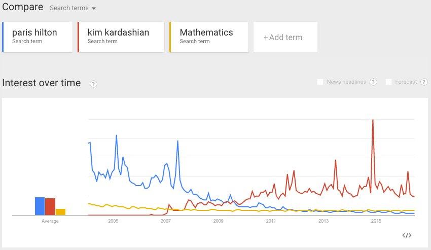 .@mathcass @pmarca until you realize, @ParisHilton was replaced by @KimKardashian. https://t.co/b4IIBVJUv3