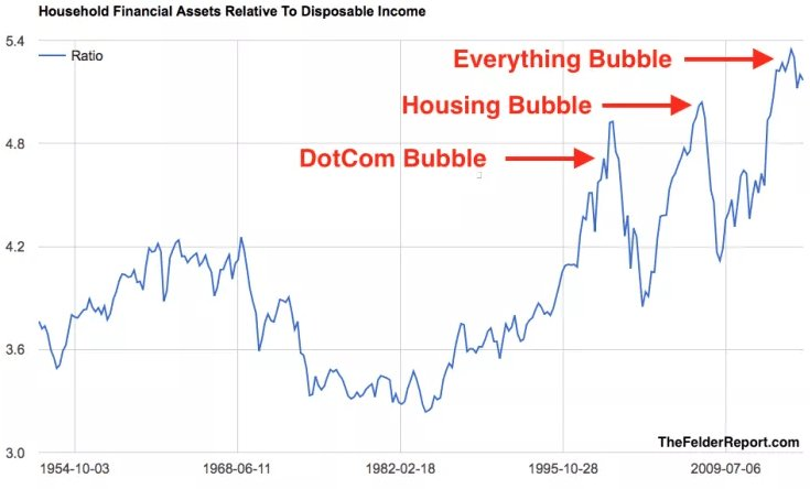 Contra Corner  Chart Of The Day The Everything Bubble