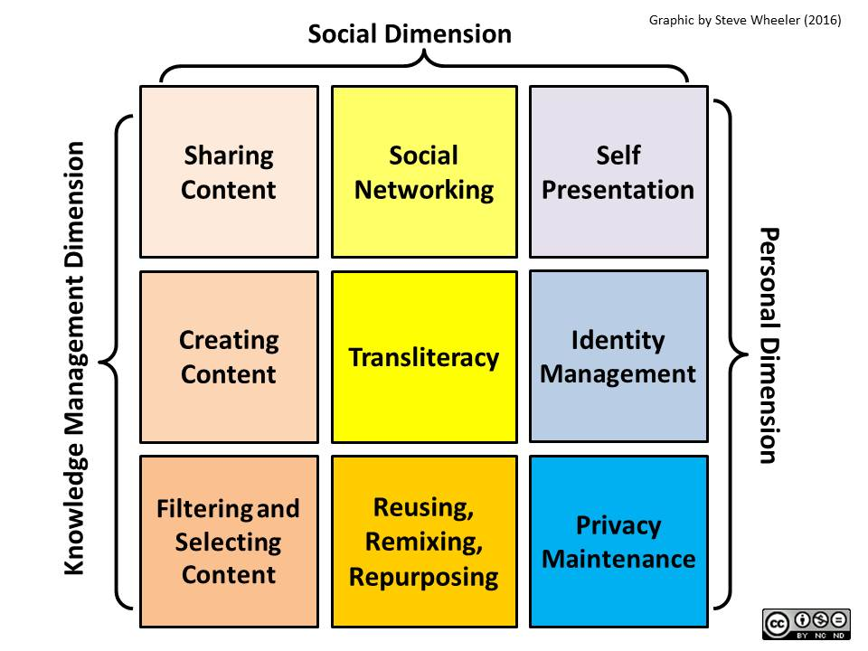 via @stevewheeler: Digital literacy model explained https://t.co/rlqi9CYscr https://t.co/Ie4CxwzYDD ... for the #OU2Canvas files