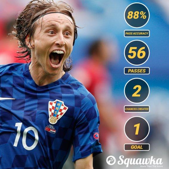 "Luka Modrić Image 5: Squawka Football On Twitter: ""Luka Modrić's Game By"