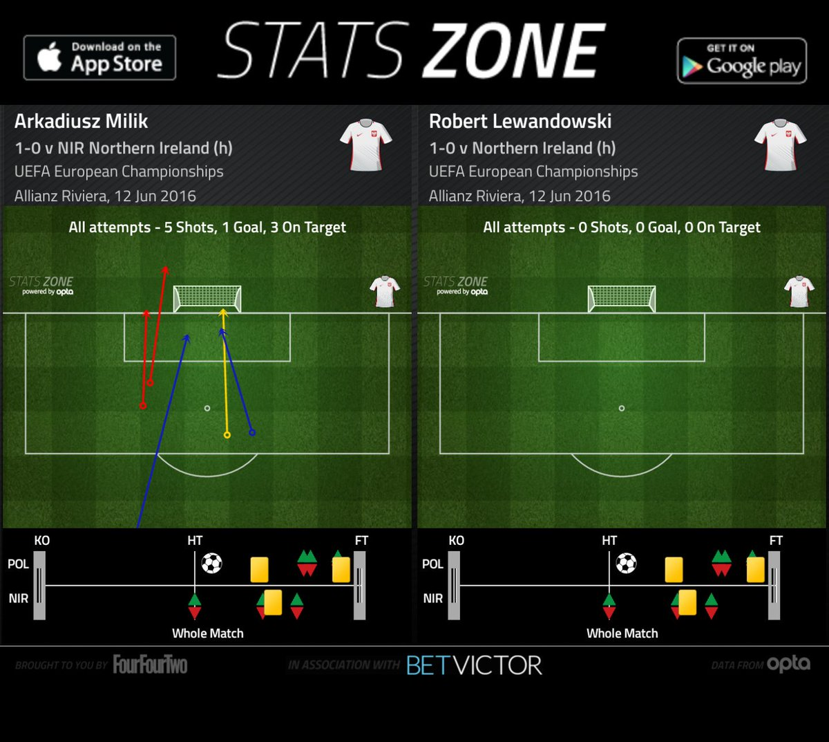 Stats Zone ⚽️ on Twitter: