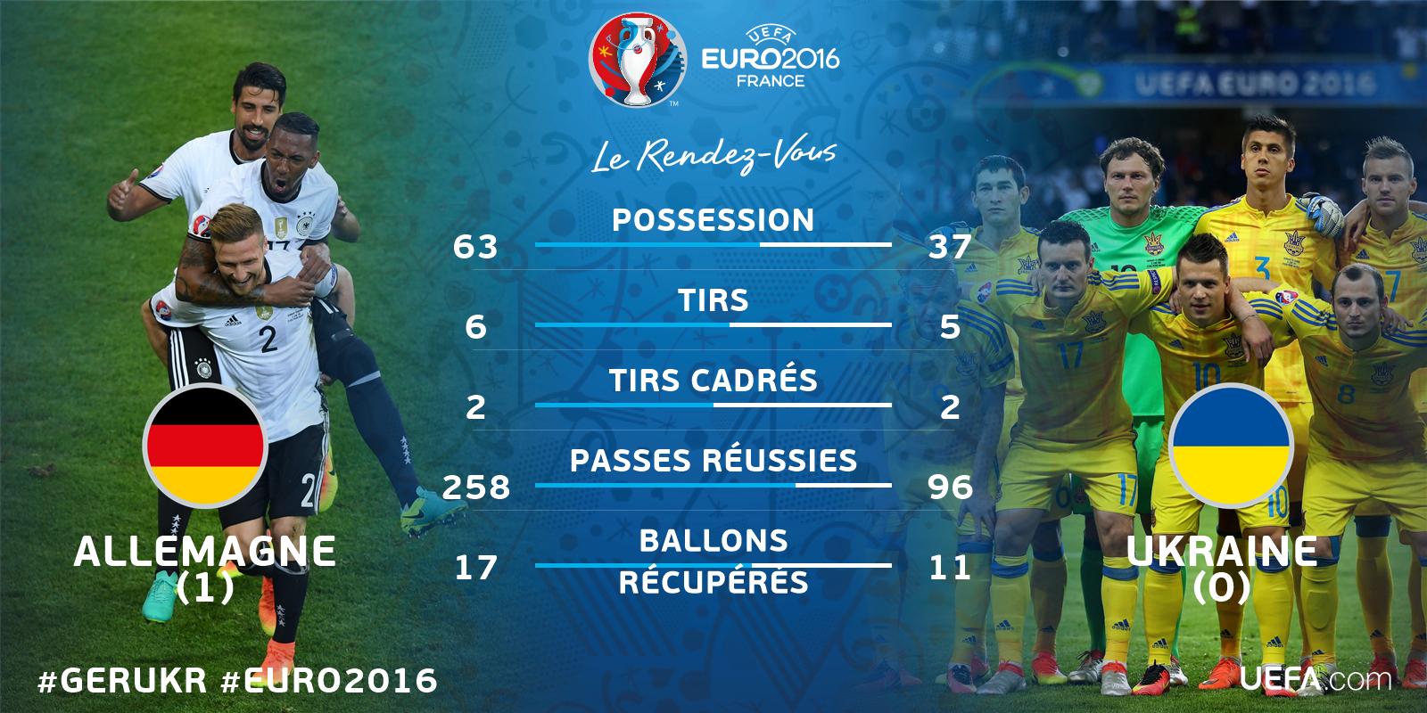 Euro 2016 • Allemagne Vs Ukraine CkxnzWkWkAAM6Dm