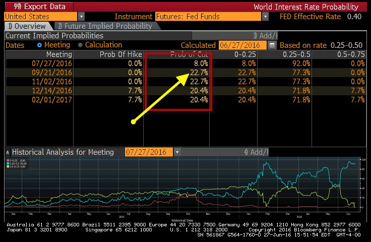 Market is now signaling 23% chance of rate cut this September.  (That's no typo - rate CUT .. not hike)  #Fed https://t.co/2dWZWM6lmD
