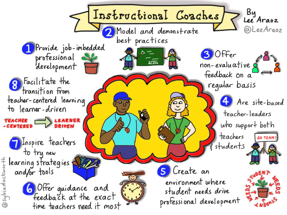 Rich Boettner On Twitter Great Instructional Coaching Graphic