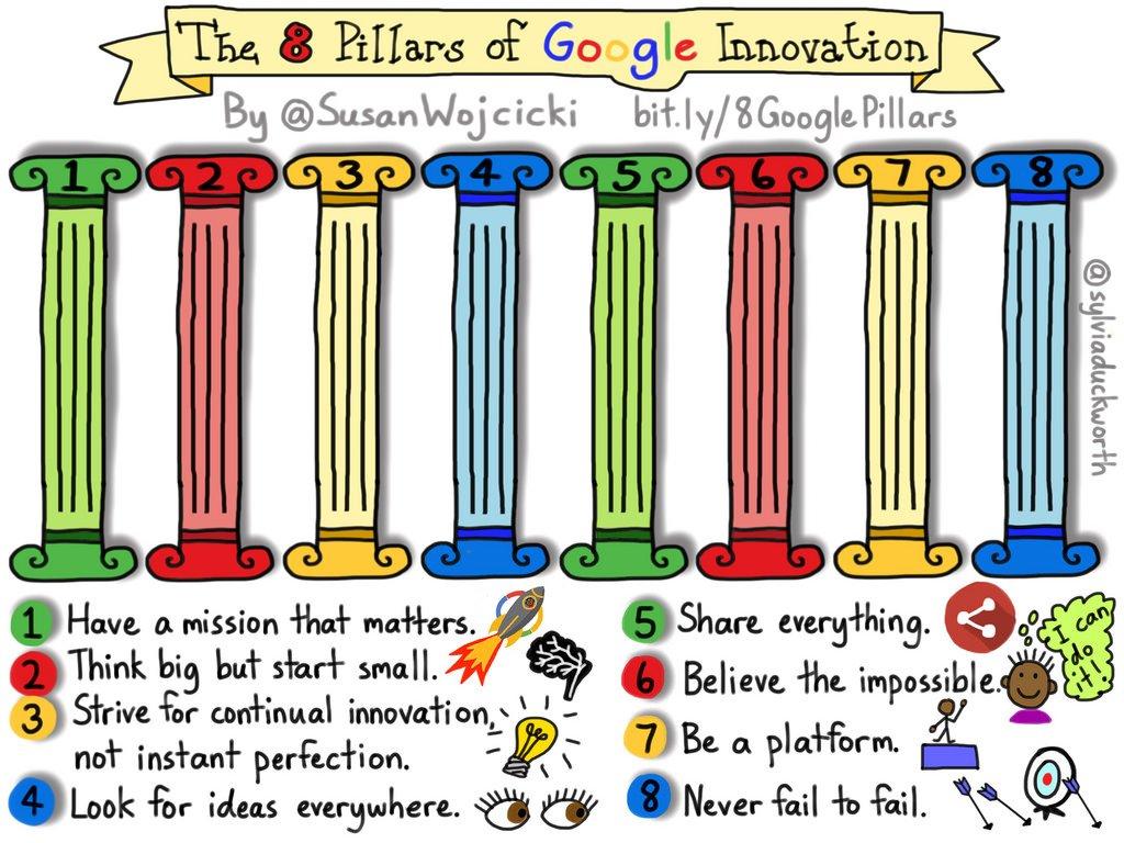 The 8 Pillars of Google Innovation https://t.co/3SsgMSq88g https://t.co/pqfRnoDhrI