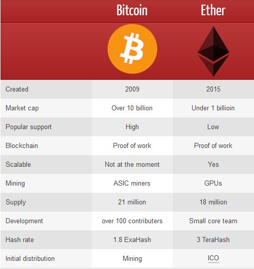 Bitcoin Predictions 2018 >> Bitcoin Vs Ethereum Cryptocurrency Comparison | Autos Post