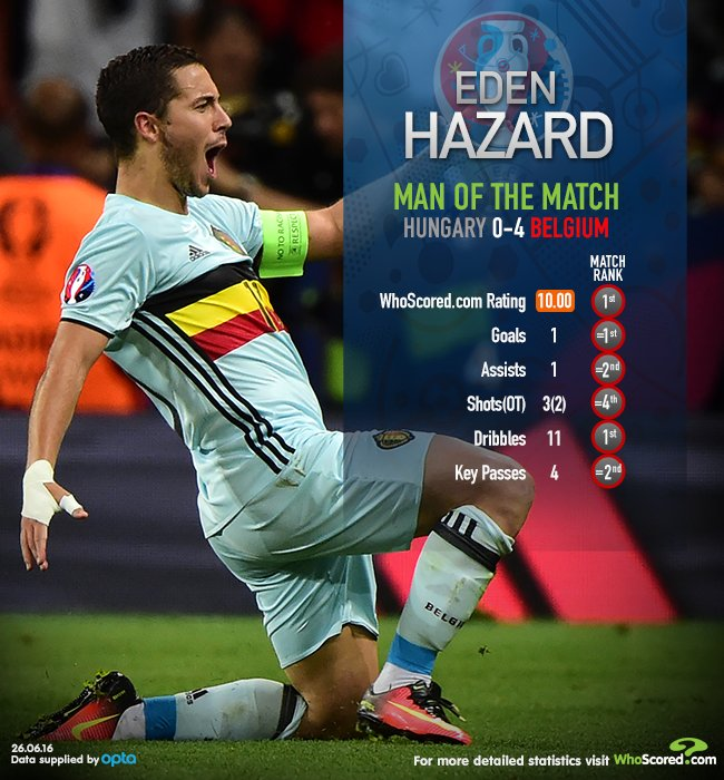 .@hazardeden10: MotM vs Hungary & our first perfect 10 of Euro 2016 @belgianfootball https://t.co/TPL9c1Ho2U