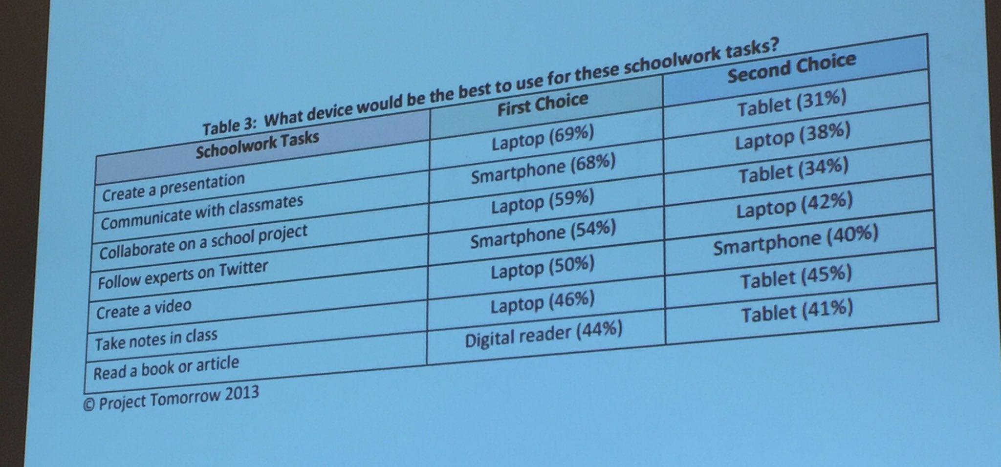Physical keyboards are not dead. Students prefer them for many tasks. #fcpsiste https://t.co/xCJB18Nstx
