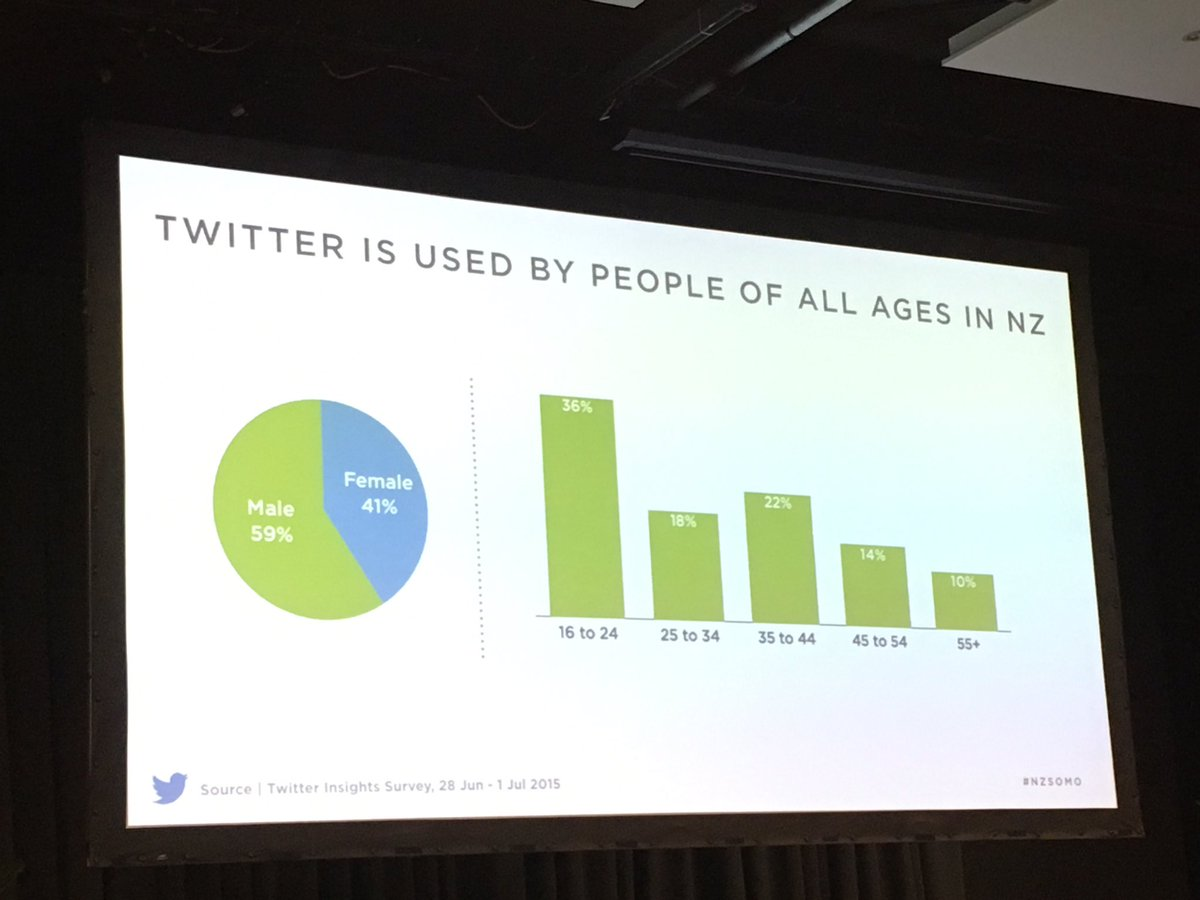 Twitter's demographic in NZ should make most marketers happy #NZSOMO https://t.co/ebvG3I1kA1